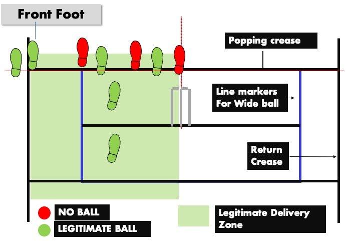Cricket No ball - Front Foot