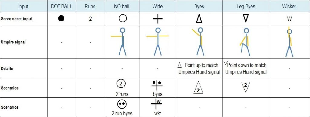 Guide to Cricket scoring- cricket score sheet input
