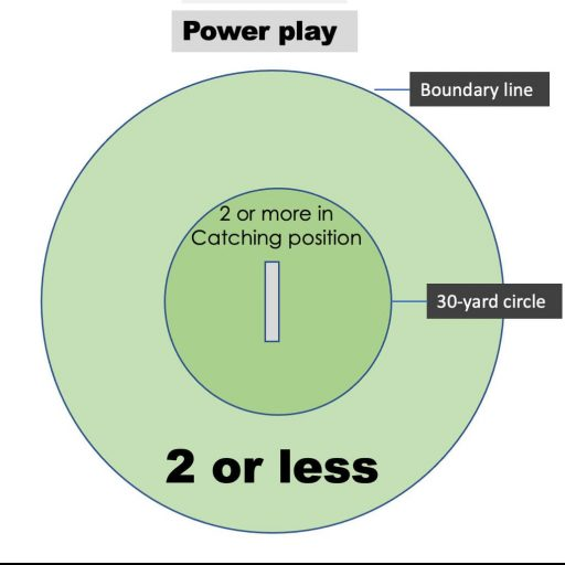 T20 Power play field restriction_img